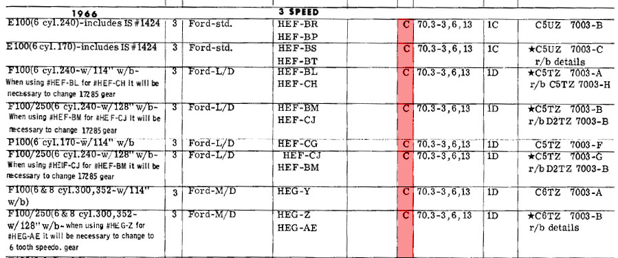 Decode Your '65-'66 Ford Truck VIN Tag - FORDification info