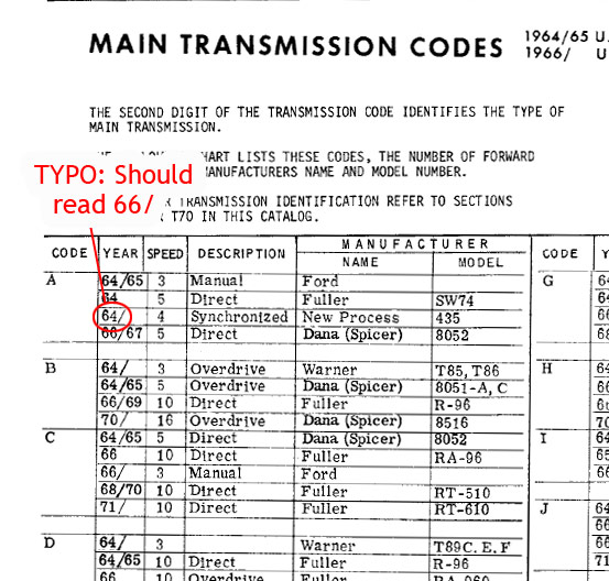 decode your 65 66 ford truck vin tag fordification info the rh fordification info ford transmission codes pdf ford transmission codes p1785